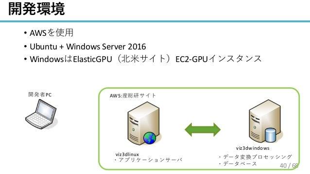 / 68 • AWS • Ubuntu + Windows Server 2016 • Windows ElasticGPU EC2-GPU viz3dlinux viz3dwindows AWS:PC 40