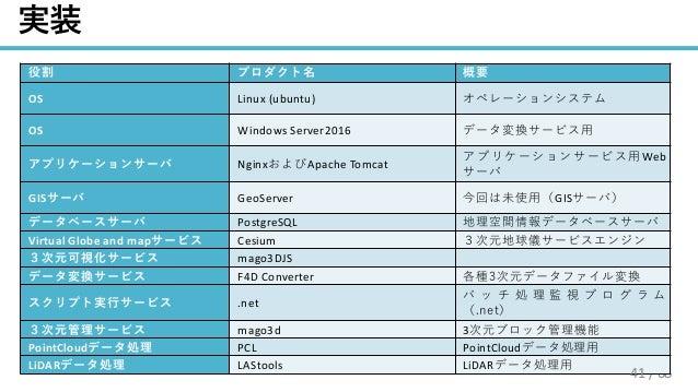 / 68 OS Linux (ubuntu) OS Windows Server2016 3 Nginx Apache Tomcat 3 Web 3 GIS GeoServer GIS3 PostgreSQL 3 Virtual Globe a...