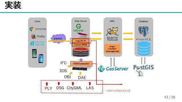 / 68 / 3 Client internet Web Server WAS F4DStorage mago Content Management DataBase /.4 mago3Dのコア 3 42