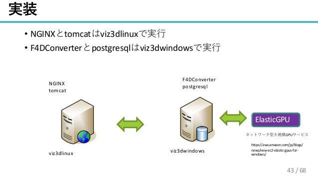 / 68 • NGINX tomcat viz3dlinux • F4DConverter postgresql viz3dwindows viz3dlinux viz3dwindows NGINX tomcat F4DConverter po...