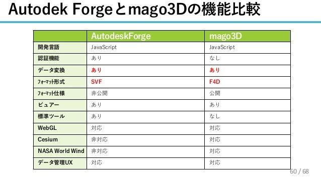 / 68 C4 D N 4 S X AG V U FA W AL 4 3 AG 60
