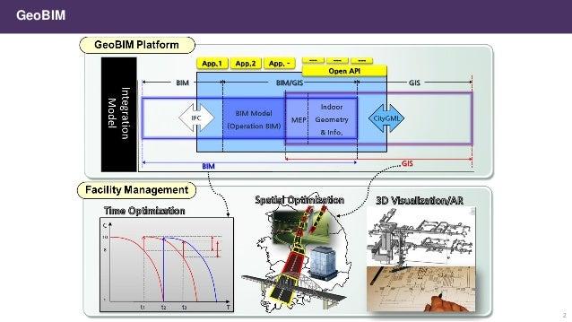 Introduction to mago3D: A Web Based Open Source GeoBIM Platform