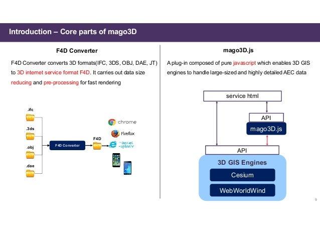 mago3D, A Brand-New Web Based Open Source GeoBIM Platform