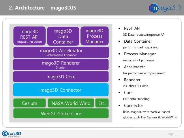 mago3D Technical Workshop Material