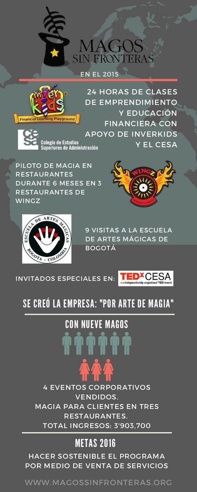 24 HORAS DE CLASES DE EMPRENDIMIENTO Y EDUCACIÓN FINANCIERA CON APOYO DE INVERKIDS Y EL CESA PILOTO DE MAGIA EN RESTAURANT...