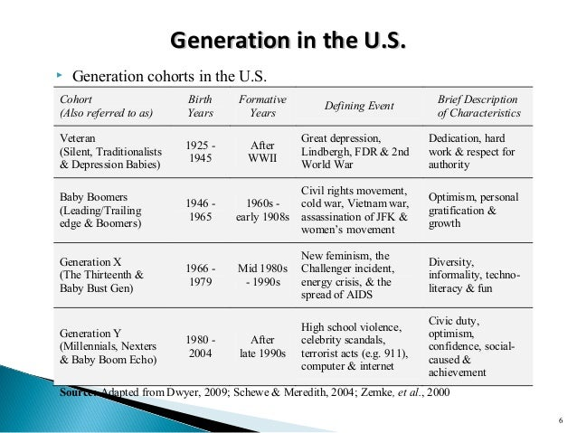 Cohorts and generations