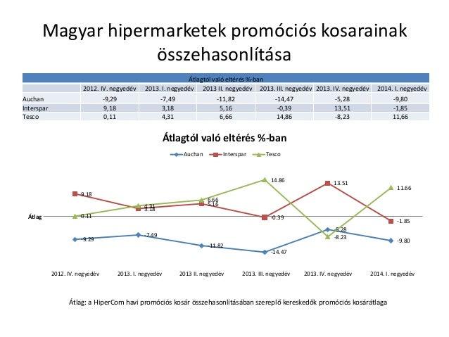 Magyar hipermarketek promóciós kosarainak összehasonlítása Átlagtól való eltérés %-ban 2012. IV. negyedév 2013. I. negyedé...