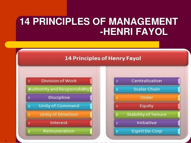 henri fayol functions of management