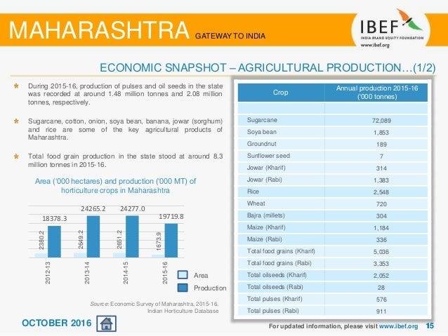 economic survey of india 2015 16 pdf