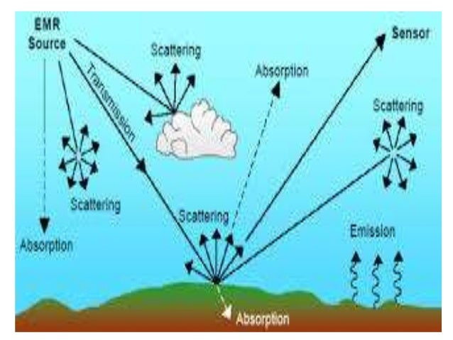 Image result for scattering
