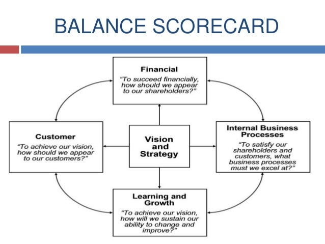 Learning from Tesco Strategy Map and Scorecard