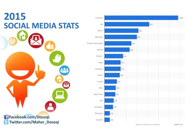 106 More Amazing Social Media and Marketing Statistics for 2014 ...