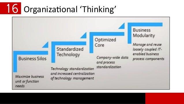 Organizational 'Thinking'16