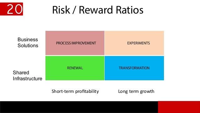 Risk / Reward Ratios 20 PROCESS IMPROVEMENT EXPERIMENTS RENEWAL TRANSFORMATION Short-term profitability Long term growth Sh...