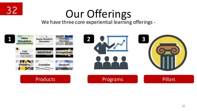 Our Offerings 32 We have three core experiential learning offerings - 1 2 3 Products Programs Pillars 32