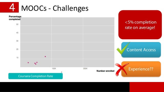 4 MOOCs - Challenges <5% completion rate on average! Content Access Experience?? Coursera Completion Rate
