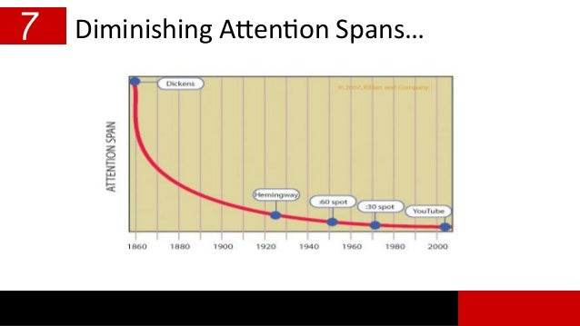 Diminishing Attention Spans…7