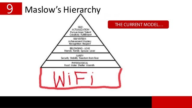 Maslow's Hierarchy THE CURRENT MODEL… 9