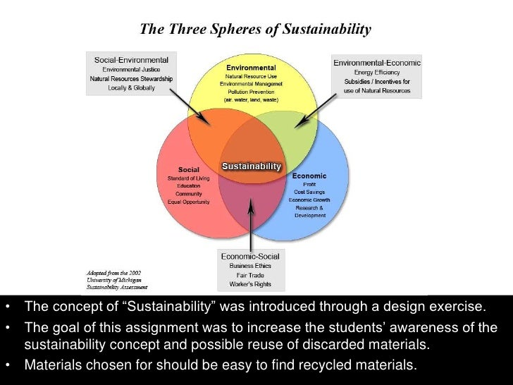 """• The concept of """"Sustainability"""" was introduced through a design exercise.• The goal of this assignment was to increase t..."""