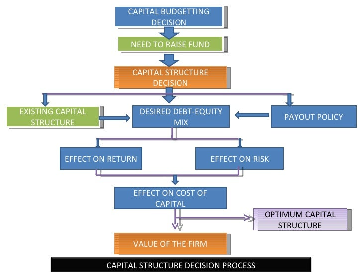 capital structure analysis of lafarge s Capital structure analysis of indian  documents similar to capital structure analysis of indian automobile industry  capital structure analysis of lafarge.