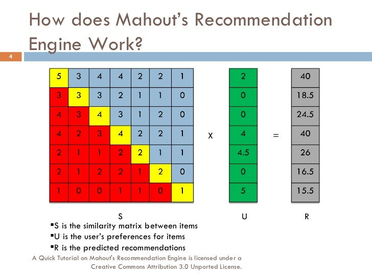 A Quick Tutorial on Mahout's Recommendation Engine (v 0.4)