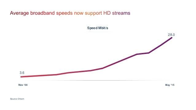 Source: Ofcom 3.6 28.0 Speed Mbit/s Nov '08 May '15