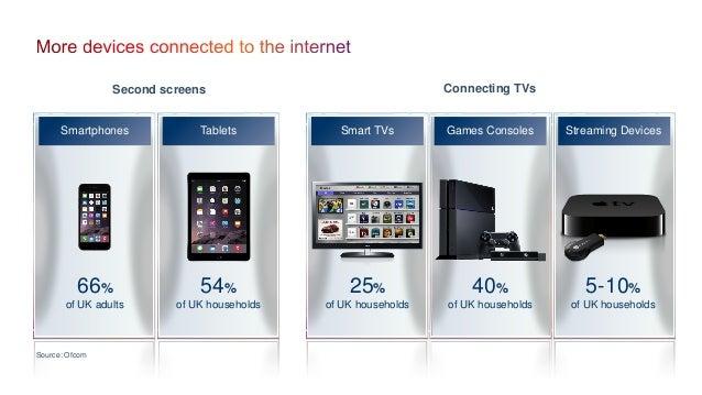 Tablets Smart TVs Streaming DevicesGames ConsolesSmartphones 54% of UK households 25% of UK households 5-10% of UK househo...