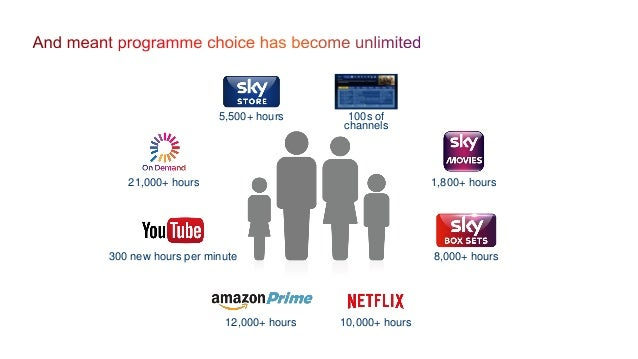 IHS and company reports. As at March 2015 UK's biggest connected platform Downloads