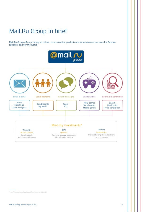 Mail ru group 2012 FY results