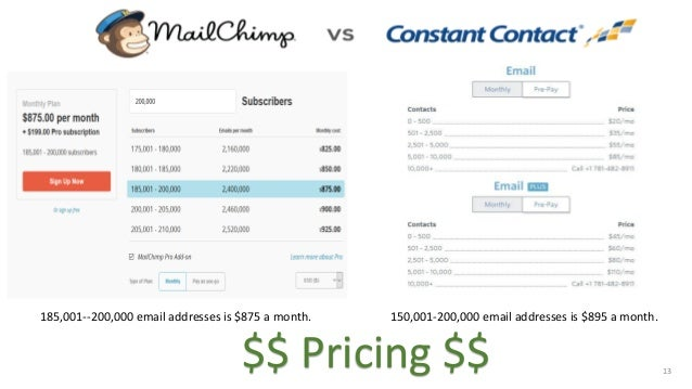 mailchimp vs constant contactpricing $$ 13 150,001 200,000 email addresses is $895 a month 185,001 200,000 email addresses is $875 a month
