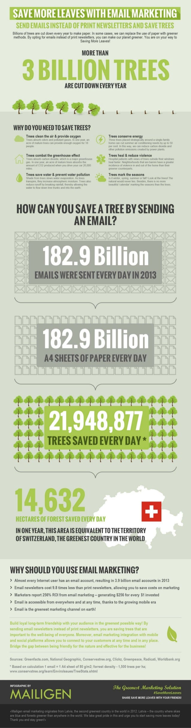 Mailigen save more leaves with email marketing infographic