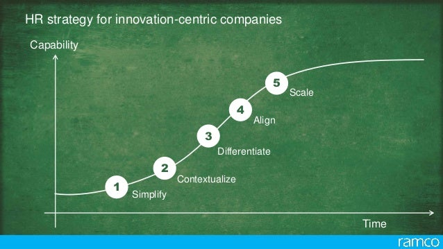 1 Simplify 2 Contextualize Align 4 3 Differentiate Scale 5 HR strategy for innovation-centric companies Capability Time