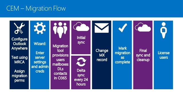 migrate exchange 2010 to office 365
