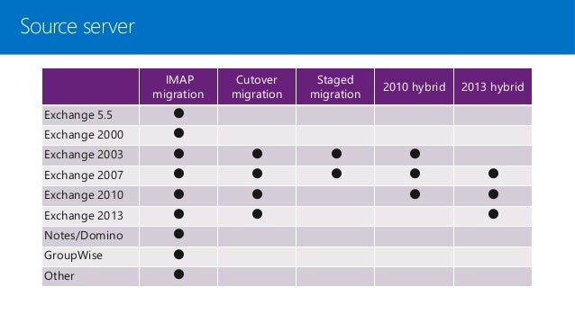 Office 365 Mail migration strategies