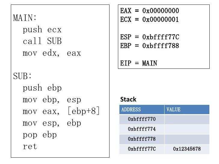 EAX = 0x00000000MAIN:                ECX = 0x00000001  push ecx                     ESP = 0xbffff77C  call SUB           E...