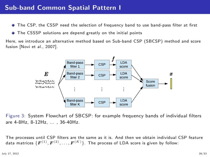 Introduction To Common Spatial Pattern Filters For EEG Motor Imagery Fascinating Spatial Pattern
