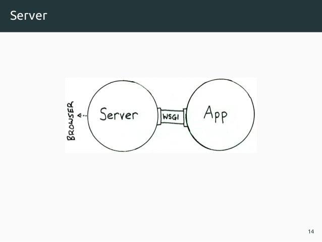 Server 14