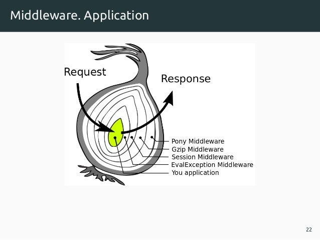 Middleware. Application 22