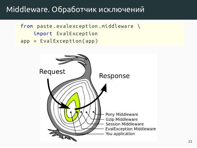 Middleware. Обработчик исключений from paste.evalexception.middleware  import EvalException app = EvalException(app) 23