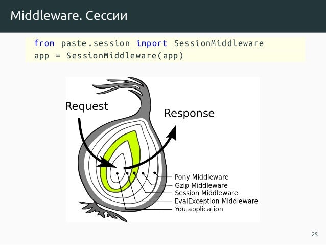 Middleware. Сессии from paste.session import SessionMiddleware app = SessionMiddleware(app) 25