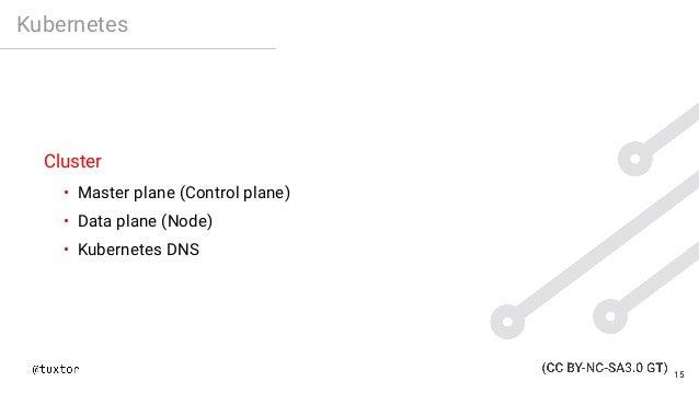 Kubernetes Cluster • Master plane (Control plane) • Data plane (Node) • Kubernetes DNS 15