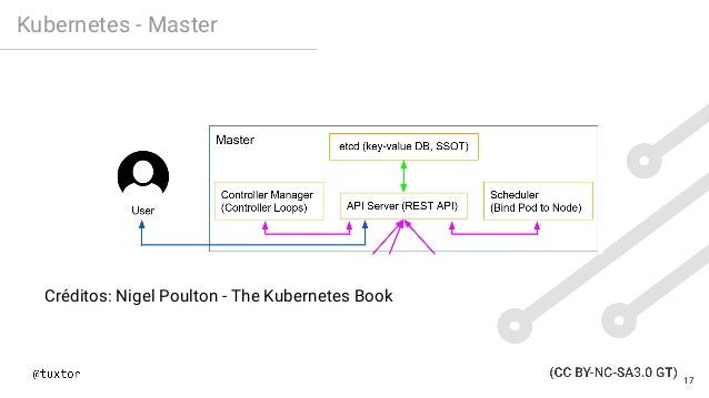Kubernetes - Master Créditos: Nigel Poulton - The Kubernetes Book 17