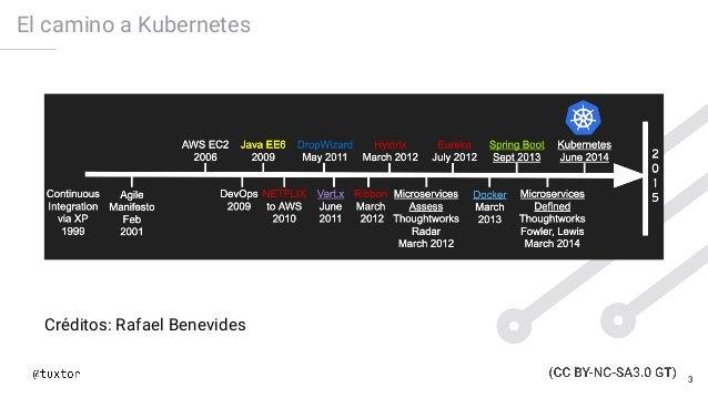 El camino a Kubernetes Créditos: Rafael Benevides 3