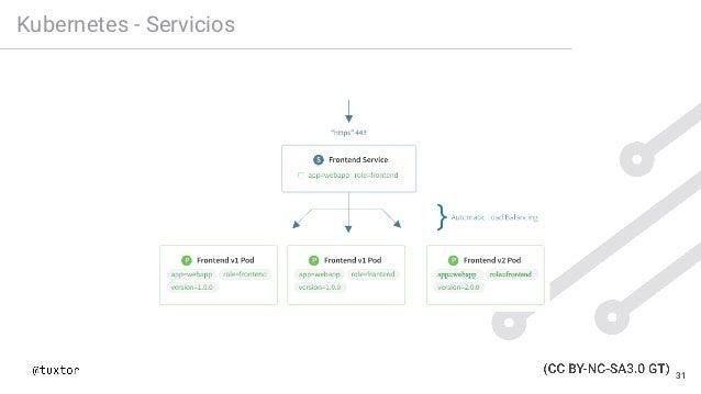 Kubernetes - Servicios 31