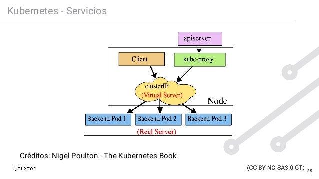 Kubernetes - Servicios Créditos: Nigel Poulton - The Kubernetes Book 35
