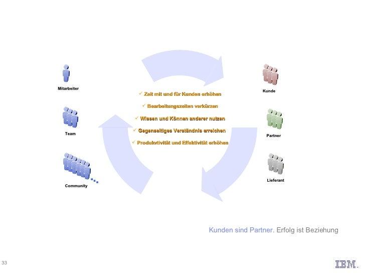 Kunden sind Partner.  Erfolg ist Beziehung <ul><li>Zeit mit und für Kunden erhöhen </li></ul><ul><li>Bearbeitungszeiten ve...