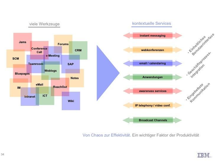 viele Werkzeuge Von Chaos zur Effektivität.  Ein wichtiger Faktor der Produktivität Intranet Forums Teamroom eMail IM Note...