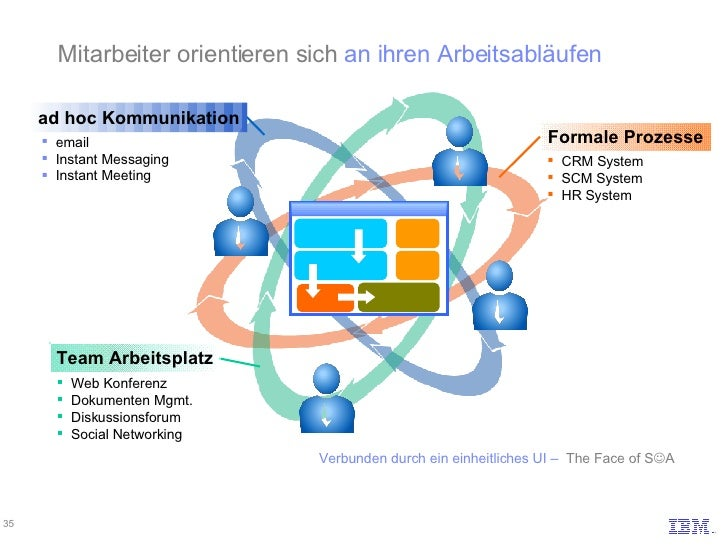 Vorgänge Formale Prozesse ad hoc Kommunikation Team Arbeitsplatz <ul><li>email </li></ul><ul><li>Instant Messaging </li></...