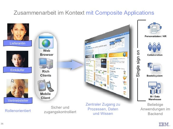 BI / Data Warehouse Collaboration Personaldaten / HR Bestellsystem Beliebige Anwendungen im Backend Rollenorientiert Zusam...