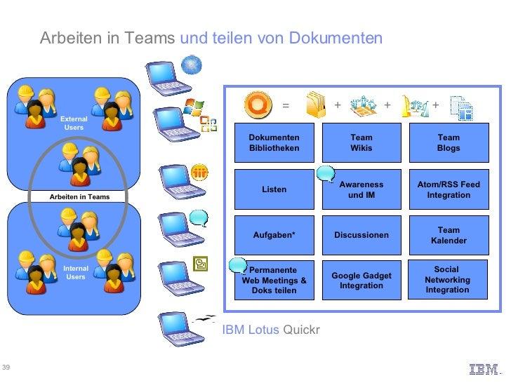 Team Blogs Team Wikis Team Kalender Discussionen Dokumenten Bibliotheken Aufgaben* Listen Atom/RSS Feed Integration Awaren...
